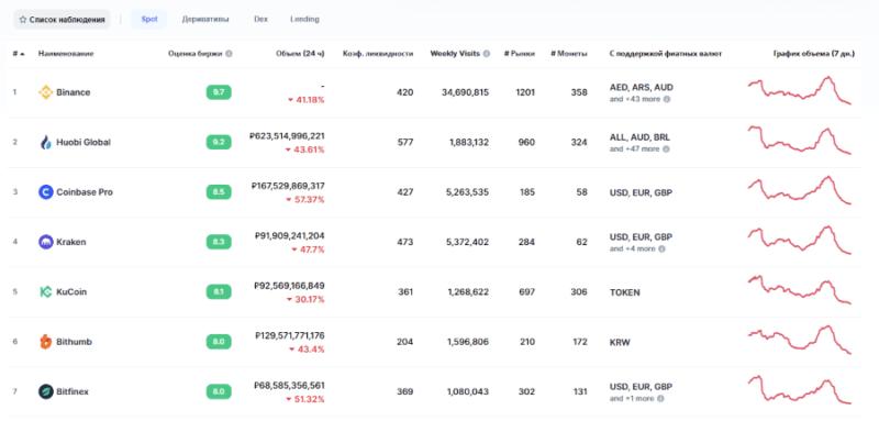 Как выбрать надежную криптовалютную биржу?